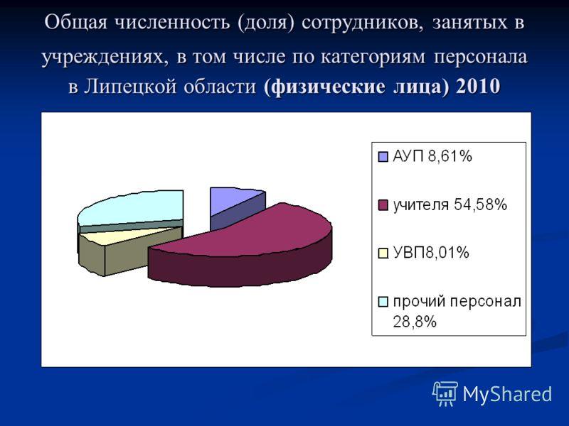 Общая численность (доля) сотрудников, занятых в учреждениях, в том числе по категориям персонала в Липецкой области (физические лица) 2010