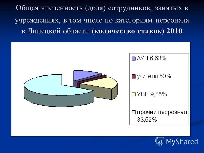 Общая численность (доля) сотрудников, занятых в учреждениях, в том числе по категориям персонала в Липецкой области (количество ставок) 2010