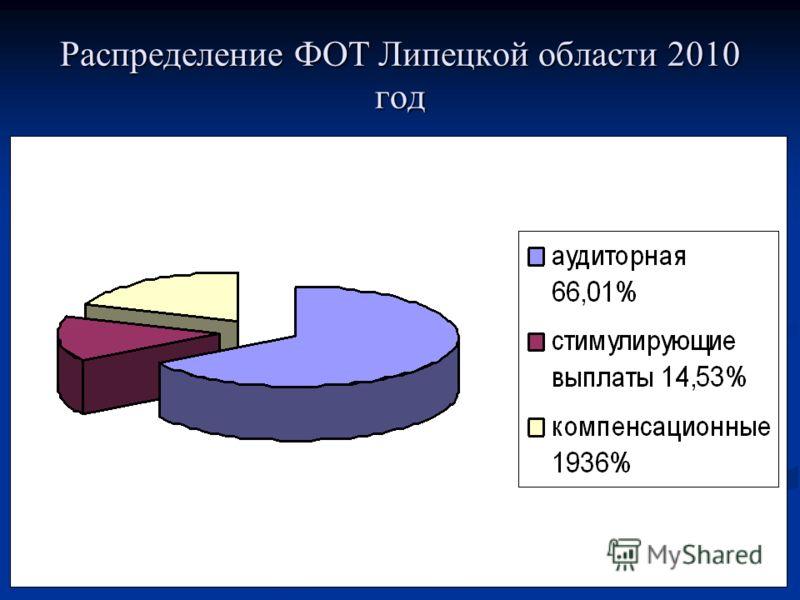 Распределение ФОТ Липецкой области 2010 год