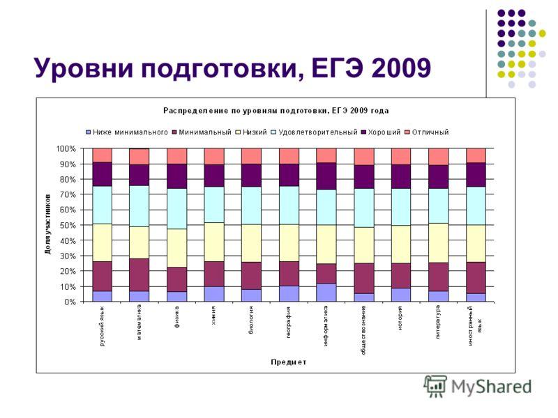 Уровни подготовки, ЕГЭ 2009