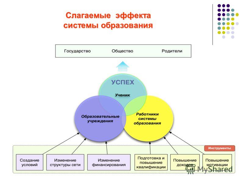 Слагаемые эффекта Слагаемые эффекта системы образования системы образования