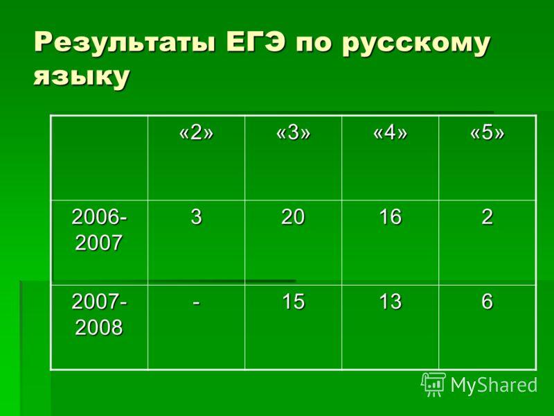 Результаты ЕГЭ по русскому языку «2»«3»«4»«5» 2006- 2007 320162 2007- 2008 -15136
