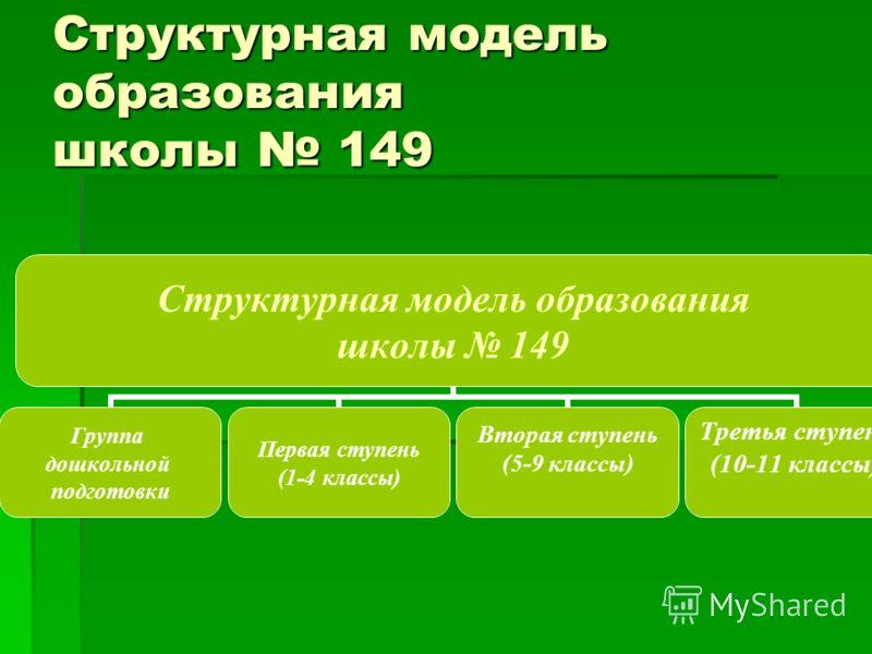 Структурная модель образования школы 149 Группа дошкольной подготовки Первая ступень (1-4 классы) Вторая ступень (5-9 классы) Третья ступень (10-11 классы)