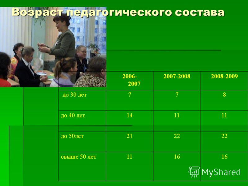 Возраст педагогического состава 2006- 2007 2007-20082008-2009 до 30 лет778 до 40 лет1411 до 50лет2122 свыше 50 лет1116