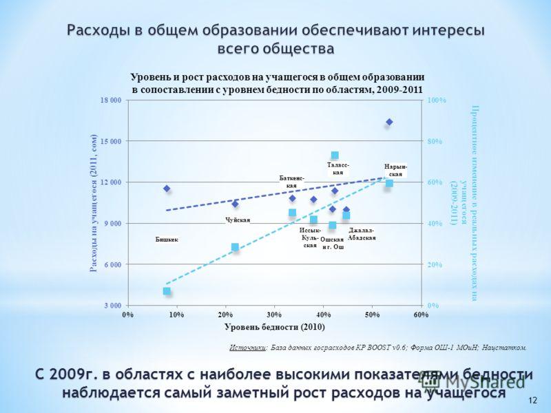 12 Источники: База данных госрасходов КР BOOST v0.6; Форма ОШ-1 МОиН; Нацстатком. Нарын- ская C 2009г. в областях с наиболее высокими показателями бедности наблюдается самый заметный рост расходов на учащегося
