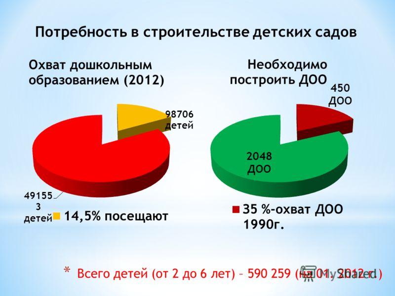 Потребность в строительстве детских садов * Всего детей (от 2 до 6 лет) – 590 259 (на 01. 2012 г.)