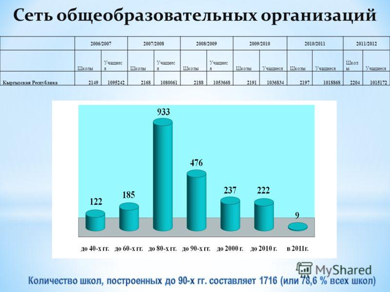 Сеть общеобразовательных организаций 2006/20072007/20082008/20092009/20102010/20112011/2012 Школы Учащиес яШколы Учащиес яШколы Учащиес яШколыУчащиесяШколыУчащиеся Школ ыУчащиеся Кыргызская Республика21491095242216810800612188105366821911036834219710