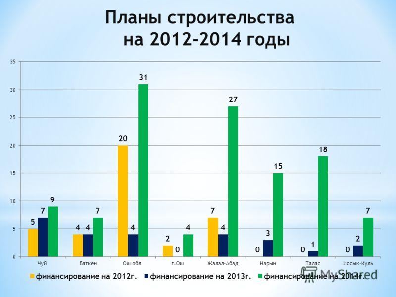 Планы строительства на 2012-2014 годы