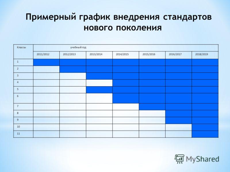 Примерный график внедрения стандартов нового поколения Классы учебный год 2011/20122012/20132013/20142014/20152015/20162016/20172018/2019 1 2 3 4 5 6 7 8 9 10 11