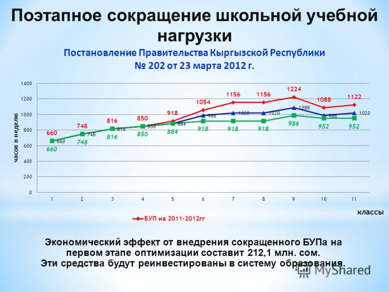 классы Поэтапное сокращение школьной учебной нагрузки Постановление Правительства Кыргызской Республики 202 от 23 марта 2012 г. Экономический эффект от внедрения сокращенного БУПа на первом этапе оптимизации составит 212,1 млн. сом. Эти средства буду
