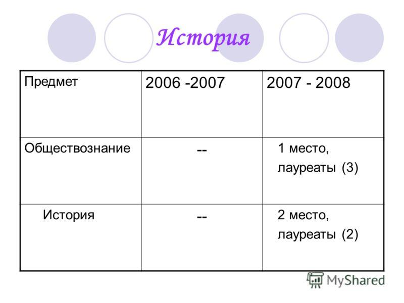 История Предмет 2006 -20072007 - 2008 Обществознание -- 1 место, лауреаты (3) История -- 2 место, лауреаты (2)