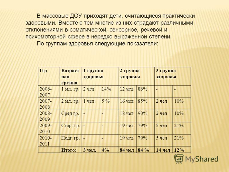 ГодВозраст ная группа 1 группа здоровья 2 группа здоровья 3 группа здоровья 2006- 2007 1 мл. гр.2 чел14%12 чел86%-- 2007- 2008 2 мл. гр.1 чел.5 %16 чел85%2 чел10% 2008- 2009 Сред гр.--18 чел90%2 чел10% 2009- 2010 Стар. гр.--19 чел79%5 чел21% 2010- 20