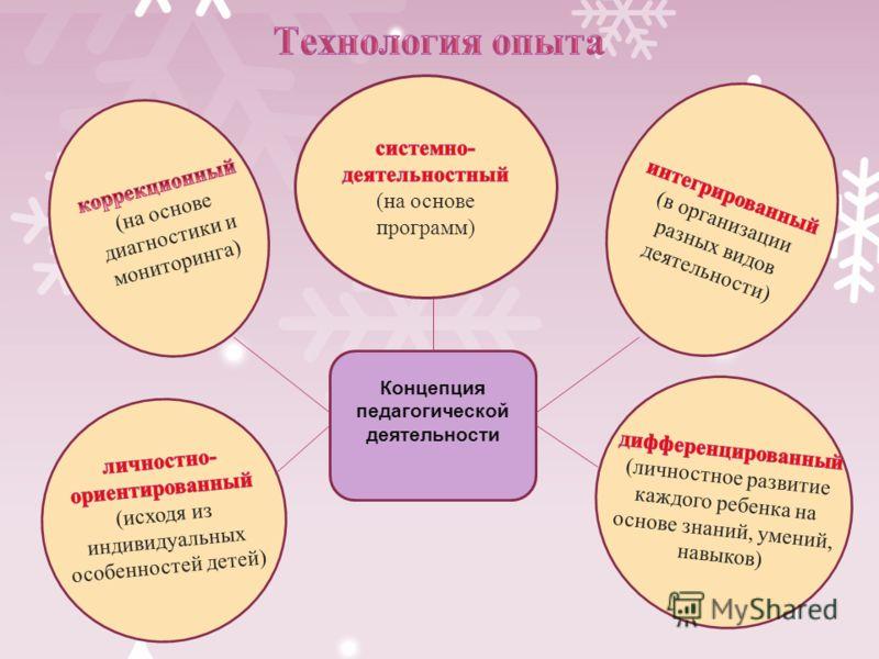 Концепция педагогической деятельности