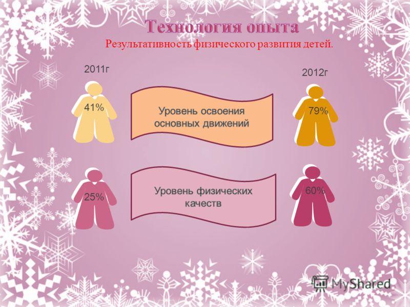 Результативность физического развития детей. 2011г 2012г 41% 25% 79% 60%