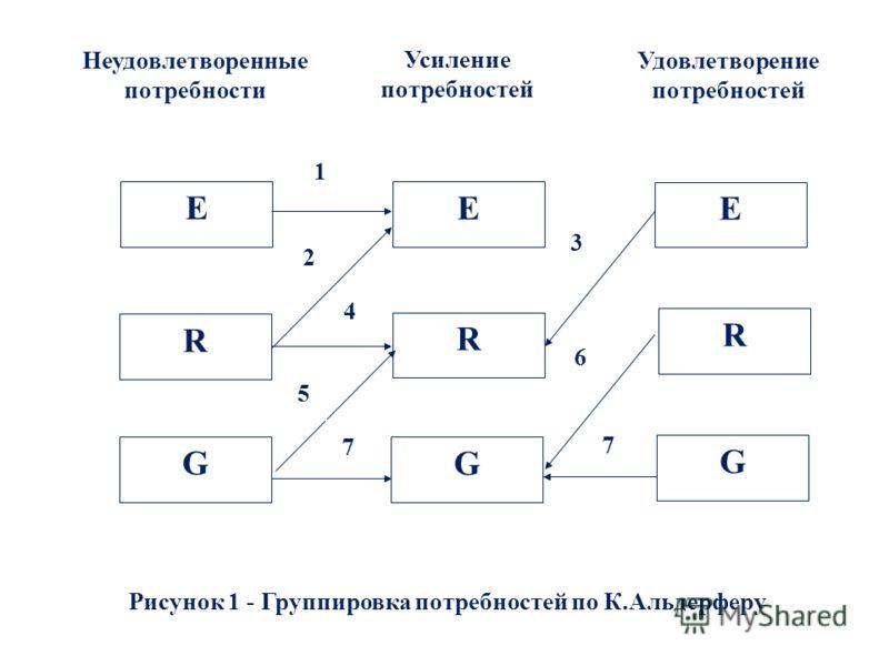 E R E E R R G G G Неудовлетворенные потребности 1 2 3 4 5 7 6 7 Усиление потребностей Удовлетворение потребностей Рисунок 1 - Группировка потребностей по К.Альдерферу