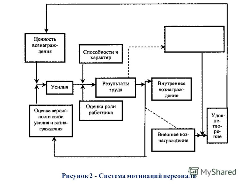 Рисунок 2 - Система мотиваций персонала