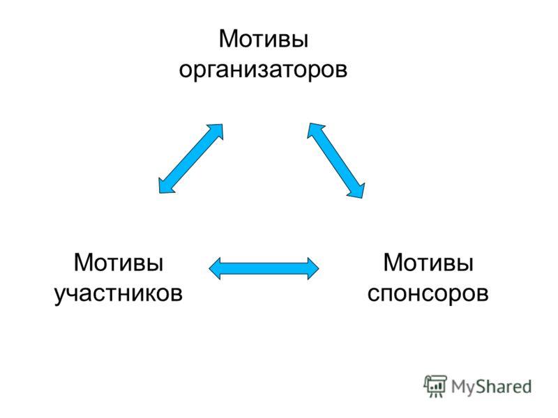 Мотивы спонсоров Мотивы организаторов Мотивы участников