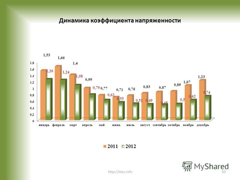 Динамика коэффициента напряженности http://ktzn.info10