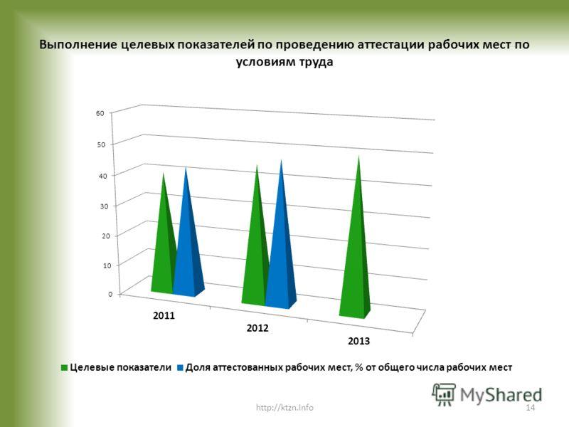 Выполнение целевых показателей по проведению аттестации рабочих мест по условиям труда http://ktzn.info14