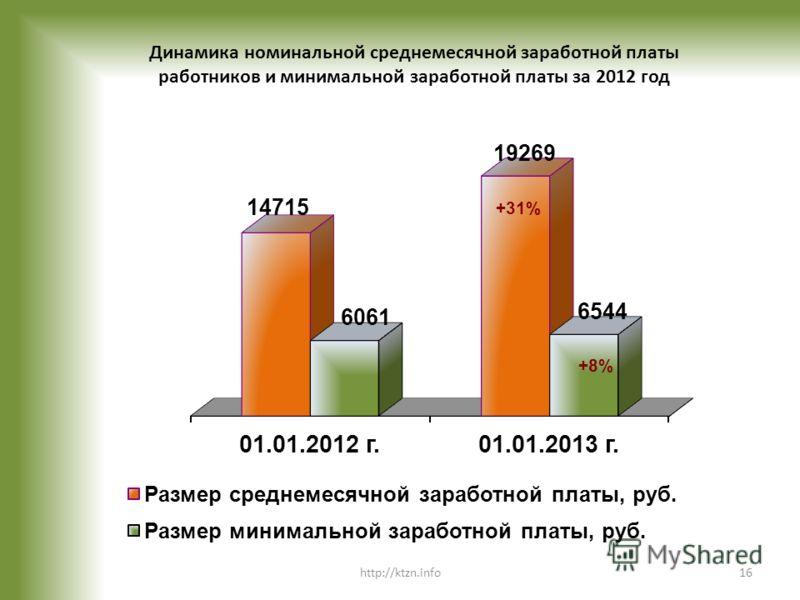 Динамика номинальной среднемесячной заработной платы работников и минимальной заработной платы за 2012 год +31% +8% http://ktzn.info16