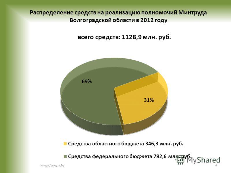 Распределение средств на реализацию полномочий Минтруда Волгоградской области в 2012 году http://ktzn.info 4