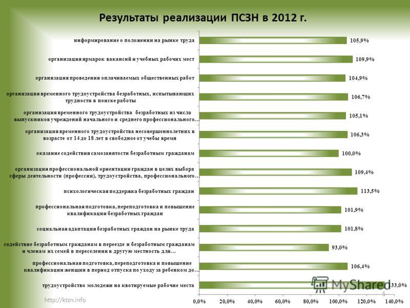 Результаты реализации ПСЗН в 2012 г. http://ktzn.info 5