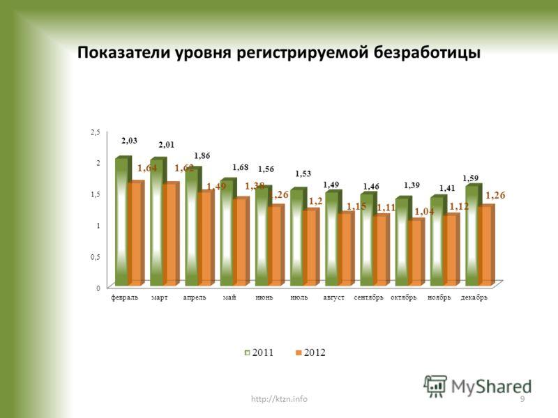 Показатели уровня регистрируемой безработицы http://ktzn.info9