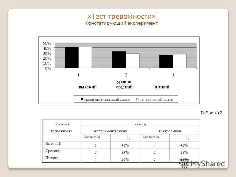 «Тест тревожности» Констатирующий эксперимент Уровень тревожности классы экспериментальныйконтрольный Кол-во уч-ся % % Высокий 641%742% Средний 533%528% Низкий 426%528% Таблица 2