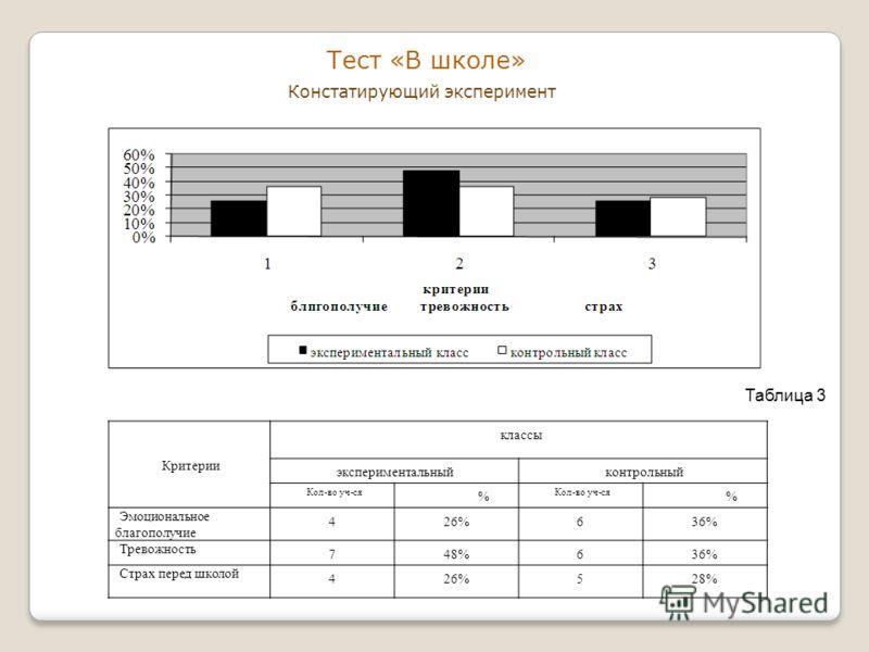 Тест «В школе» Констатирующий эксперимент Критерии классы экспериментальныйконтрольный Кол-во уч-ся % % Эмоциональное благополучие 426%636% Тревожность 748%636% Страх перед школой 426%528% Таблица 3