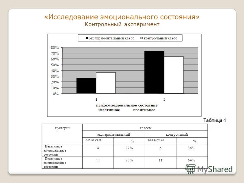 «Исследование эмоционального состояния» Контрольный эксперимент критерииклассы экспериментальныйконтрольный Кол-во уч-ся % % Негативное эмоциональное состояние 427%636% Позитивное эмоциональное состояние 1173%1164% Таблица 4