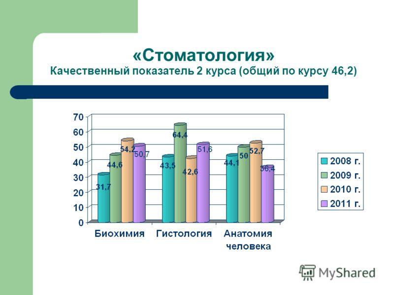 «Стоматология» Качественный показатель 2 курса (общий по курсу 46,2)