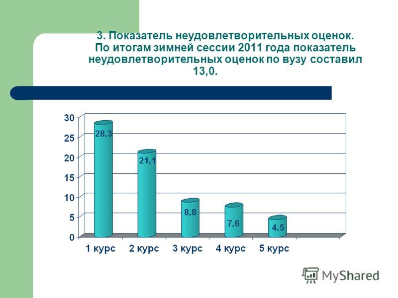 3. Показатель неудовлетворительных оценок. По итогам зимней сессии 2011 года показатель неудовлетворительных оценок по вузу составил 13,0.