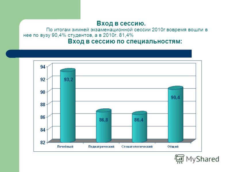 Вход в сессию. По итогам зимней экзаменационной сессии 2010г вовремя вошли в нее по вузу 90,4% студентов, а в 2010г. 81,4% Вход в сессию по специальностям: