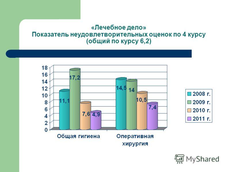 «Лечебное дело» Показатель неудовлетворительных оценок по 4 курсу (общий по курсу 6,2)