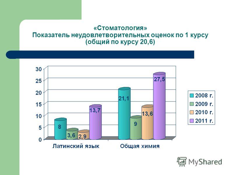 «Стоматология» Показатель неудовлетворительных оценок по 1 курсу (общий по курсу 20,6)