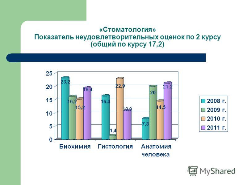 «Стоматология» Показатель неудовлетворительных оценок по 2 курсу (общий по курсу 17,2)