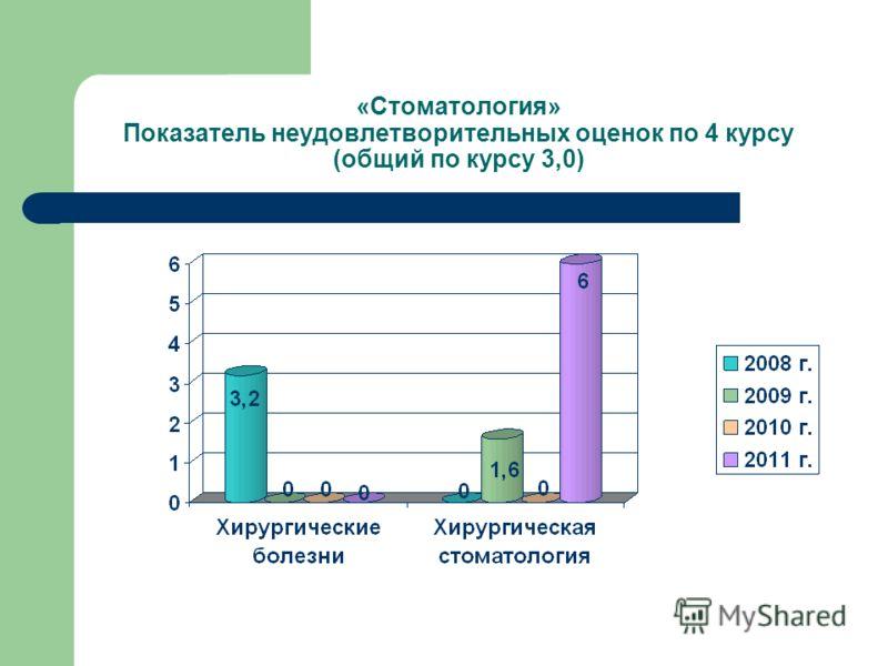 «Стоматология» Показатель неудовлетворительных оценок по 4 курсу (общий по курсу 3,0)