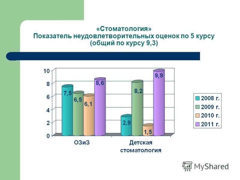 «Стоматология» Показатель неудовлетворительных оценок по 5 курсу (общий по курсу 9,3)