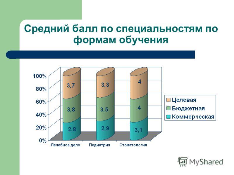 Средний балл по специальностям по формам обучения
