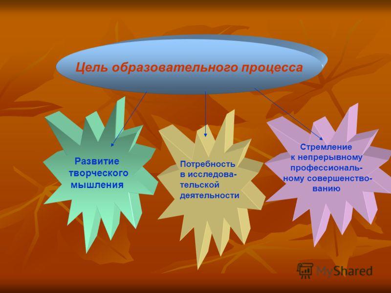 Цель образовательного процесса Развитие творческого мышления Потребность в исследова- тельской деятельности Стремление к непрерывному профессиональ- ному совершенство- ванию