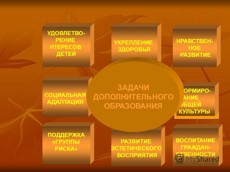 УДОВЛЕТВО- РЕНИЕ НТЕРЕСОВ ДЕТЕЙ УКРЕПЛЕНИЕ ЗДОРОВЬЯ НРАВСТВЕН- НОЕ РАЗВИТИЕ СОЦИАЛЬНАЯ АДАПТАЦИЯ ПОДДЕРЖКА «ГРУППЫ РИСКА» РАЗВИТИЕ ЭСТЕТИЧЕСКОГО ВОСПРИЯТИЯ ВОСПИТАНИЕ ГРАЖДАН- СТВЕННОСТИ ФОРМИРО- ВАНИЕ ОБЩЕЙ КУЛЬТУРЫ ЗАДАЧИ ДОПОЛНИТЕЛЬНОГО ОБРАЗОВАНИ