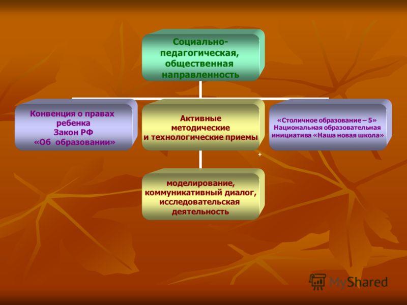 Социально- педагогическая, общественная направленность Конвенция о правах ребенка Закон РФ «Об образовании» Активные методические и технологические приемы моделирование, коммуникативный диалог, исследовательская деятельность «Столичное образование –