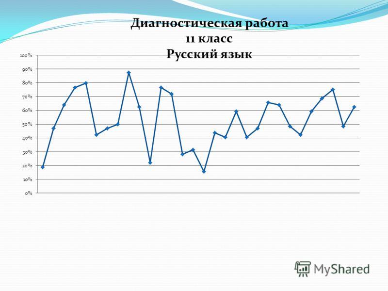 Диагностическая работа 11 класс Русский язык