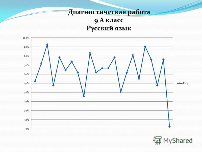 Диагностическая работа 9 А класс Русский язык