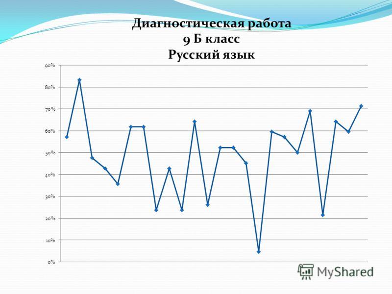 Диагностическая работа 9 Б класс Русский язык