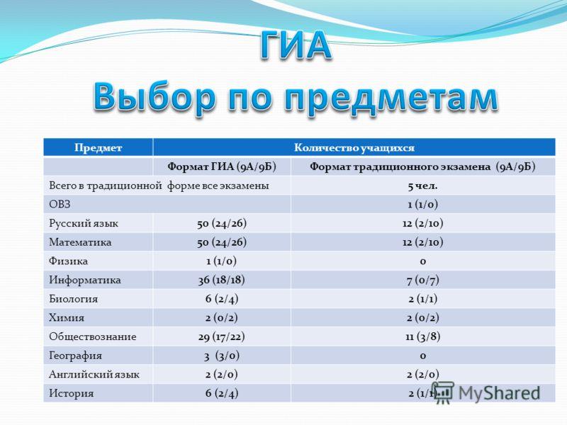 ПредметКоличество учащихся Формат ГИА (9А/9Б)Формат традиционного экзамена (9А/9Б) Всего в традиционной форме все экзамены5 чел. ОВЗ1 (1/0) Русский язык50 (24/26)12 (2/10) Математика50 (24/26)12 (2/10) Физика1 (1/0)0 Информатика36 (18/18)7 (0/7) Биол