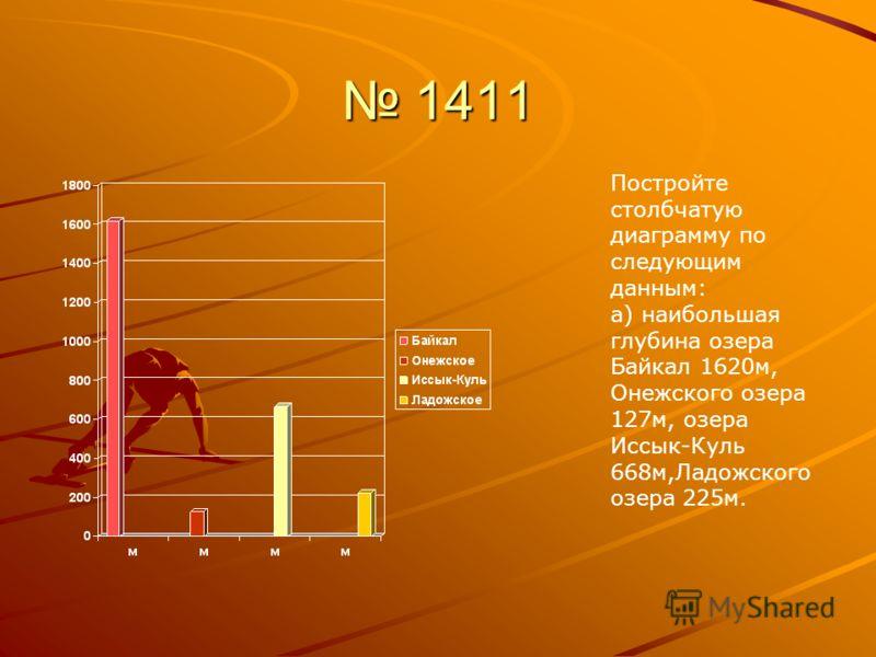 1411 1411 Постройте столбчатую диаграмму по следующим данным: а) наибольшая глубина озера Байкал 1620м, Онежского озера 127м, озера Иссык-Куль 668м,Ладожского озера 225м.