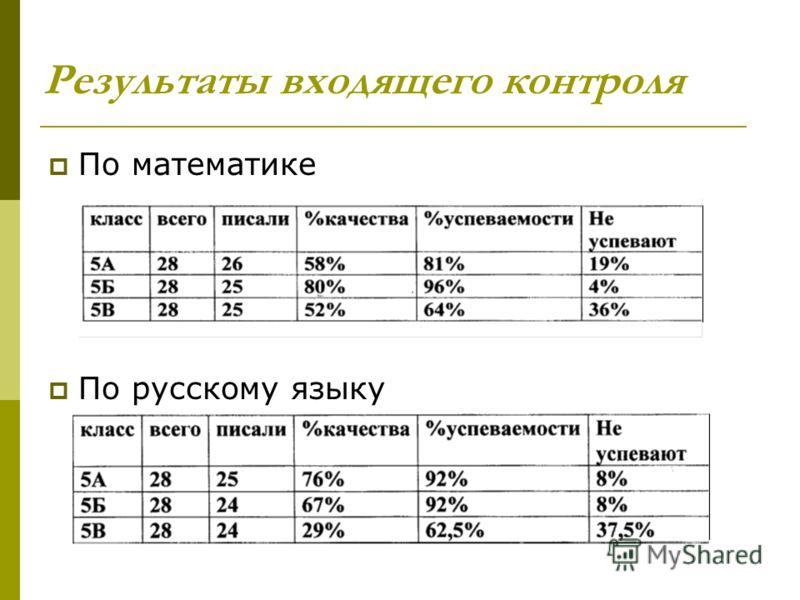 Результаты входящего контроля По математике По русскому языку