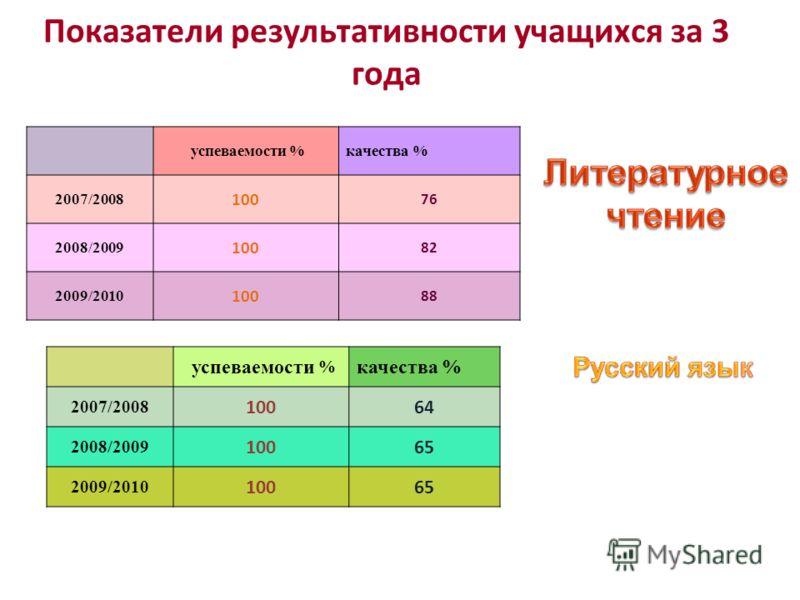 успеваемости %качества % 2007/2008 100 76 2008/2009 100 82 2009/2010 100 88 Показатели результативности учащихся за 3 года успеваемости % качества % 2007/2008 10064 2008/2009 10065 2009/2010 10065