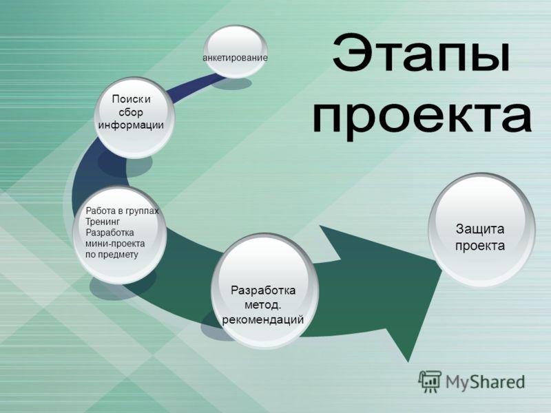 Поиск и сбор информации Защита проекта Разработка метод. рекомендаций анкетирование Работа в группах Тренинг Разработка мини-проекта по предмету